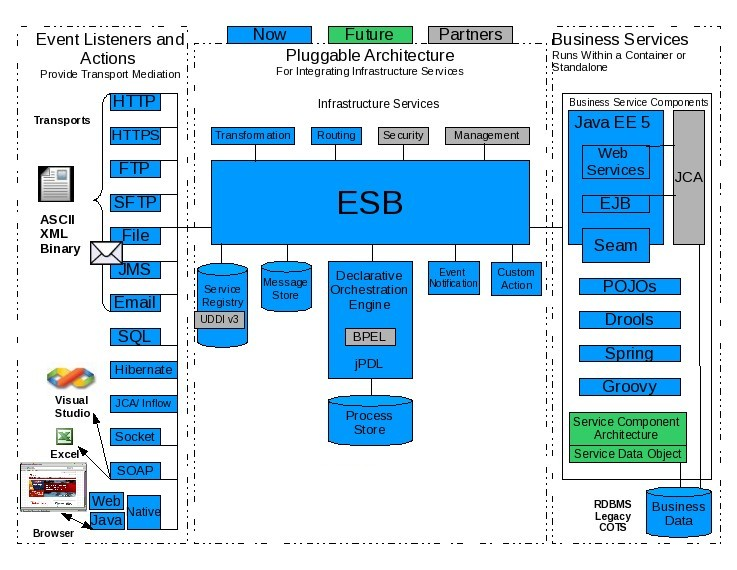 JBoss ESB - JBoss Community